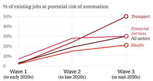 Percent of jobs at risk of automation